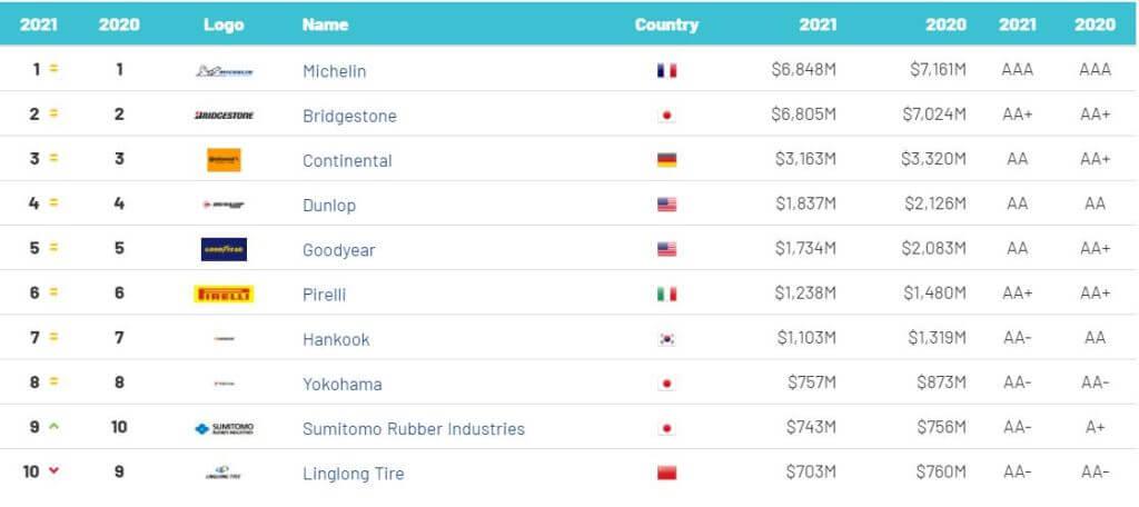 رتبه بندی برترین تایرسازان دنیا در سال 2021
